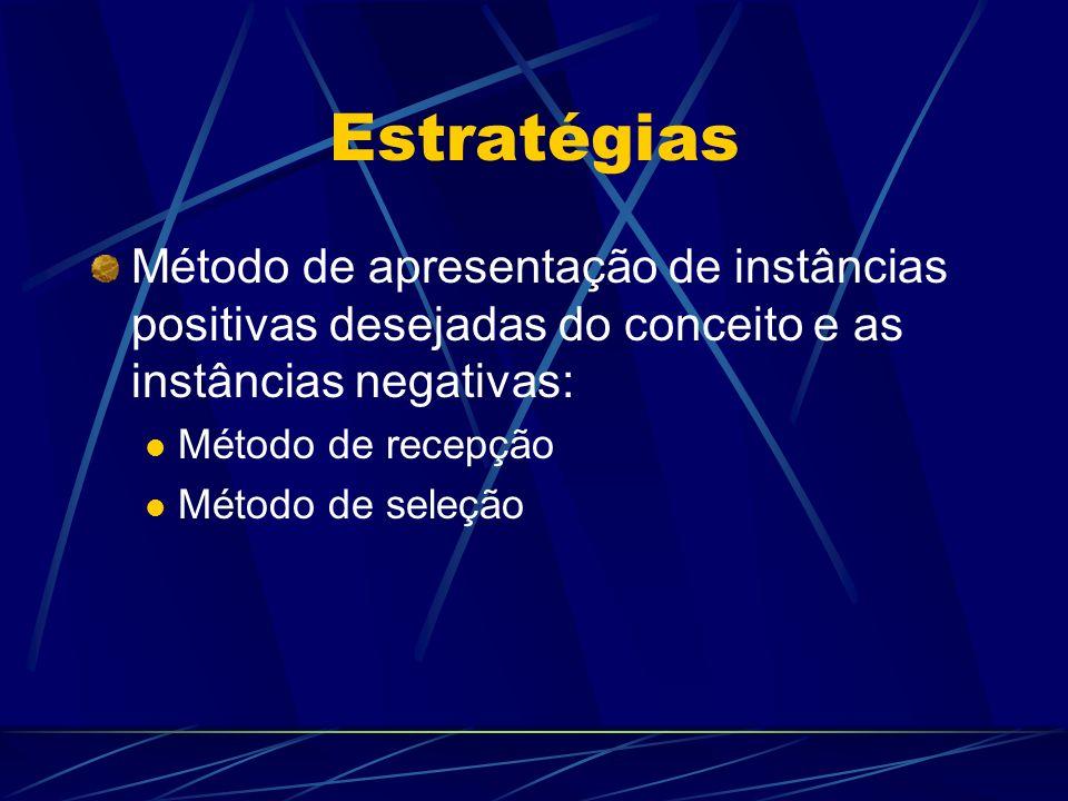 Estratégias Método de apresentação de instâncias positivas desejadas do conceito e as instâncias negativas: Método de recepção Método de seleção