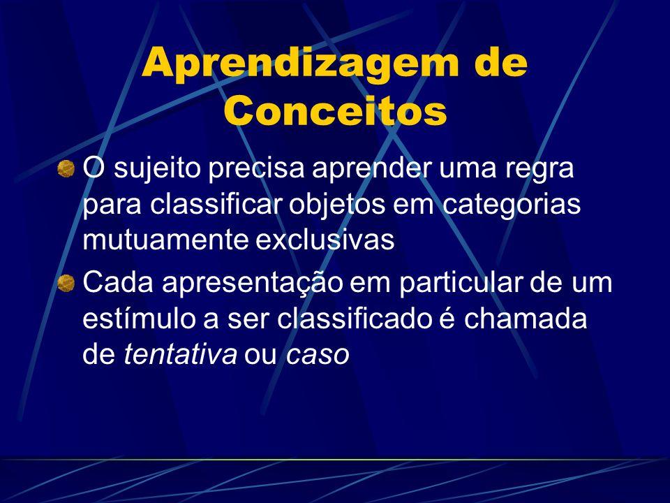 Aprendizagem de Conceitos O sujeito precisa aprender uma regra para classificar objetos em categorias mutuamente exclusivas Cada apresentação em parti