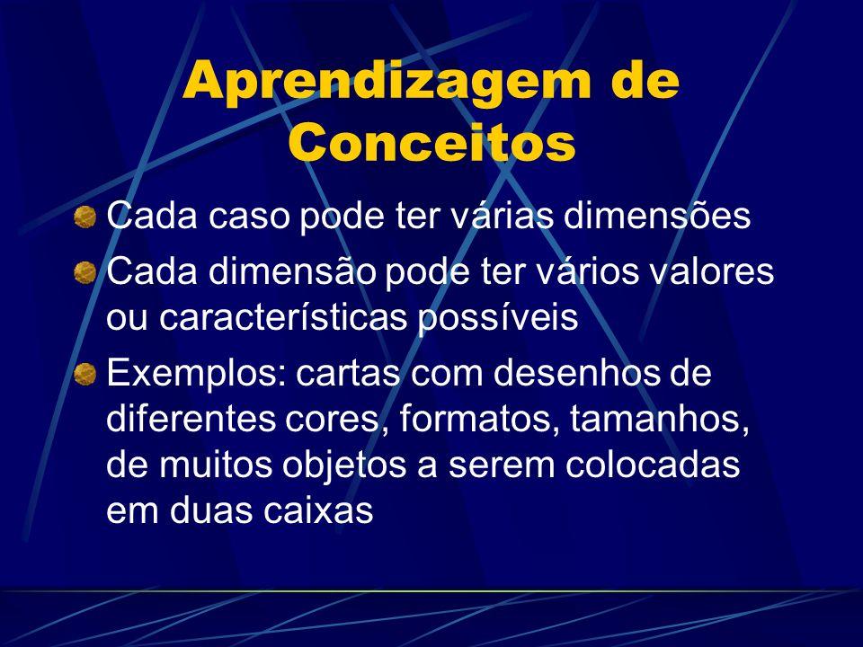 Aprendizagem de Conceitos Cada caso pode ter várias dimensões Cada dimensão pode ter vários valores ou características possíveis Exemplos: cartas com