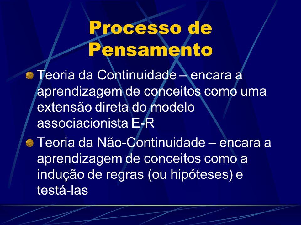 Processo de Pensamento Teoria da Continuidade – encara a aprendizagem de conceitos como uma extensão direta do modelo associacionista E-R Teoria da Nã