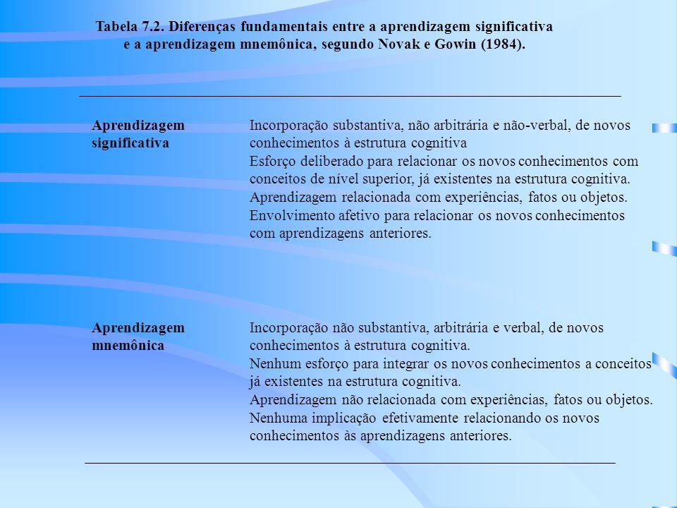 Tabela 7.2.