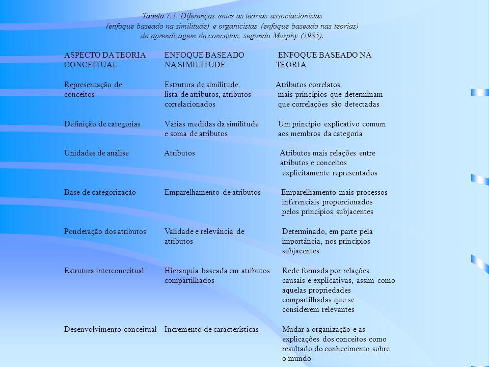 Tabela 7.1.