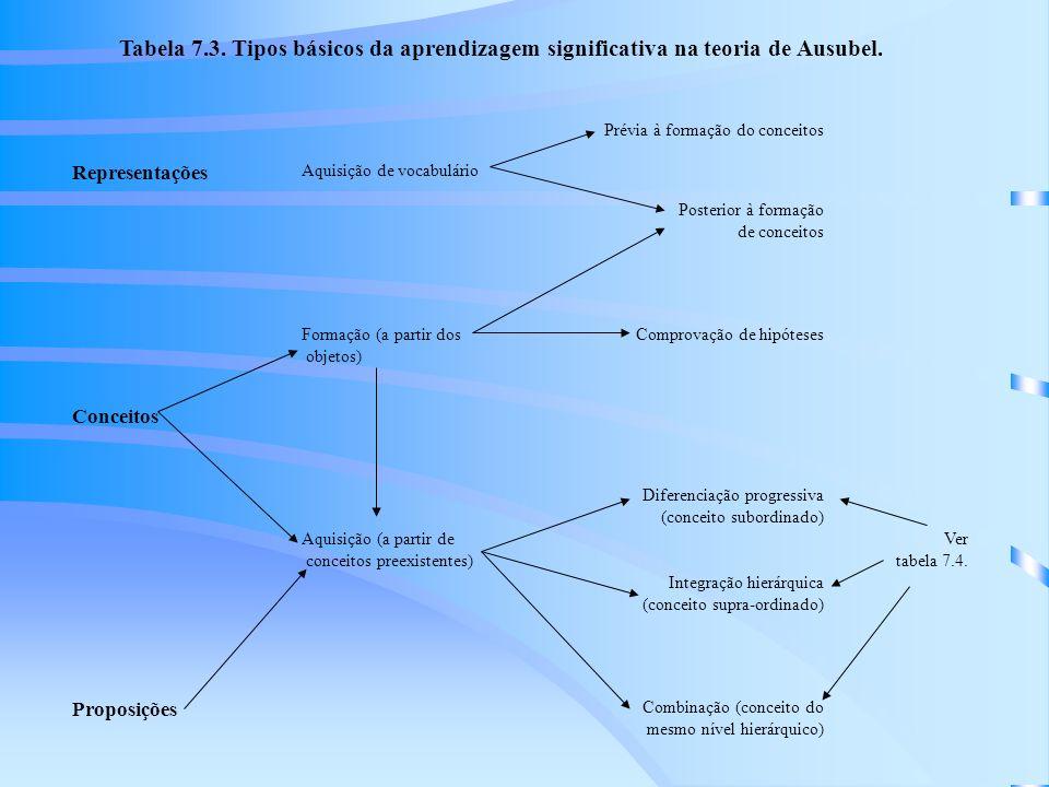 Tabela 7.3.Tipos básicos da aprendizagem significativa na teoria de Ausubel.