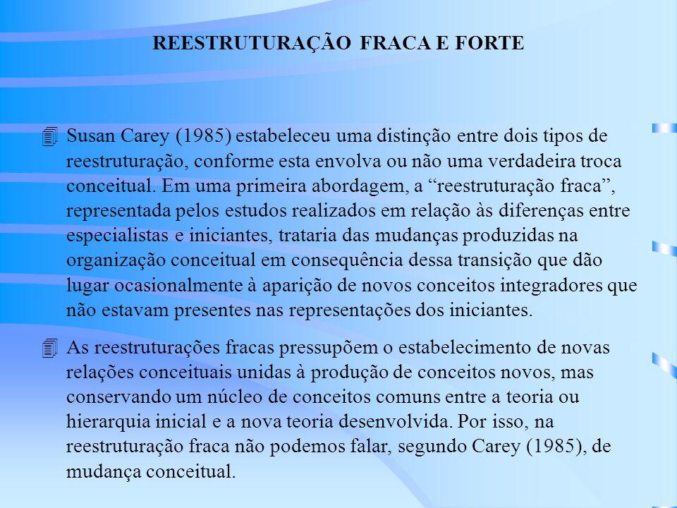REESTRUTURAÇÃO FRACA E FORTE 4Susan Carey (1985) estabeleceu uma distinção entre dois tipos de reestruturação, conforme esta envolva ou não uma verdadeira troca conceitual.