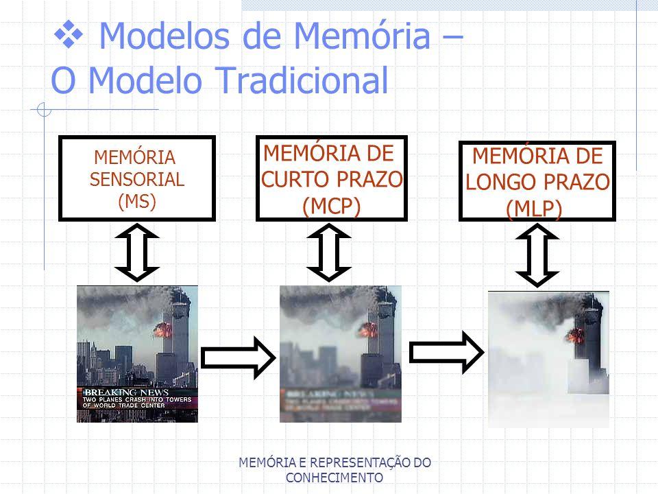 MEMÓRIA E REPRESENTAÇÃO DO CONHECIMENTO MEMÓRIA SENSORIAL (MS) MEMÓRIA DE CURTO PRAZO (MCP) MEMÓRIA DE LONGO PRAZO (MLP) Modelos de Memória – O Modelo