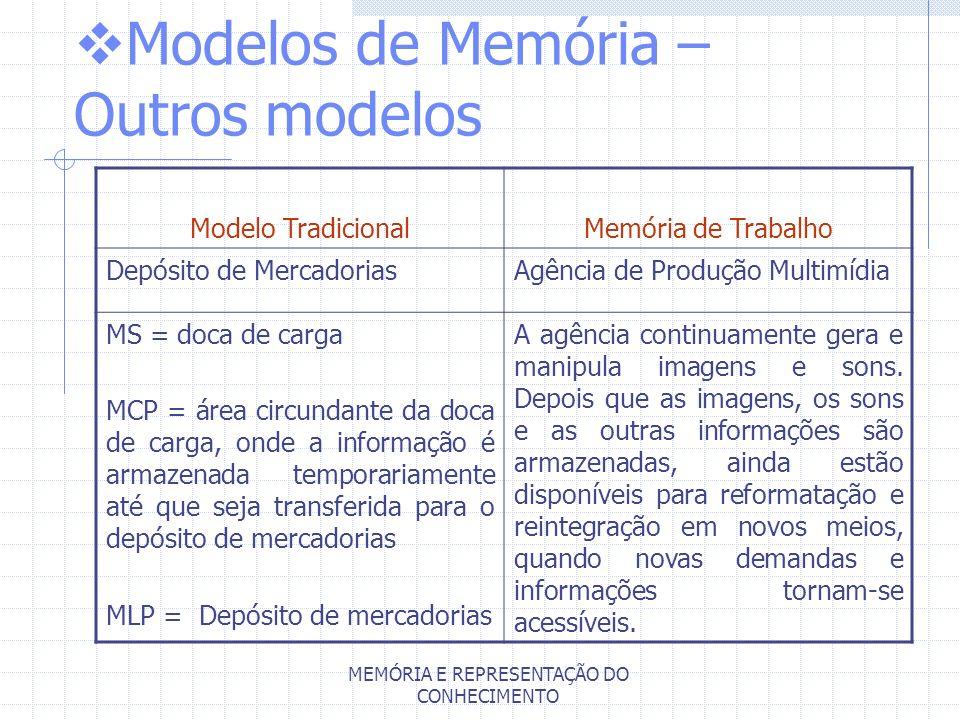 MEMÓRIA E REPRESENTAÇÃO DO CONHECIMENTO Modelos de Memória – Outros modelos Modelo TradicionalMemória de Trabalho Depósito de MercadoriasAgência de Pr