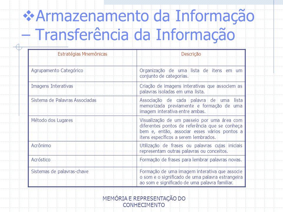 MEMÓRIA E REPRESENTAÇÃO DO CONHECIMENTO Armazenamento da Informação – Transferência da Informação Estratégias MnemônicasDescrição Agrupamento Categóri