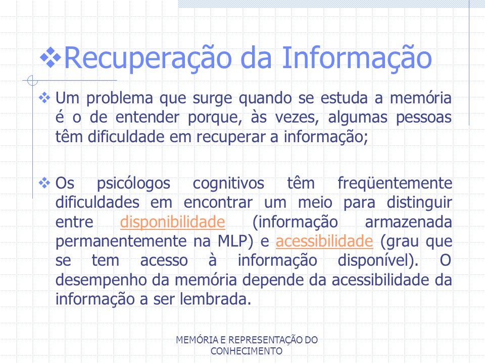 MEMÓRIA E REPRESENTAÇÃO DO CONHECIMENTO Recuperação da Informação Um problema que surge quando se estuda a memória é o de entender porque, às vezes, a