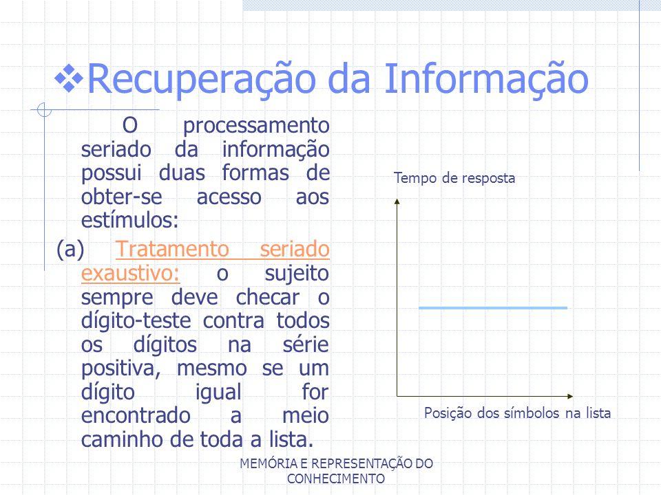MEMÓRIA E REPRESENTAÇÃO DO CONHECIMENTO Recuperação da Informação O processamento seriado da informação possui duas formas de obter-se acesso aos estí