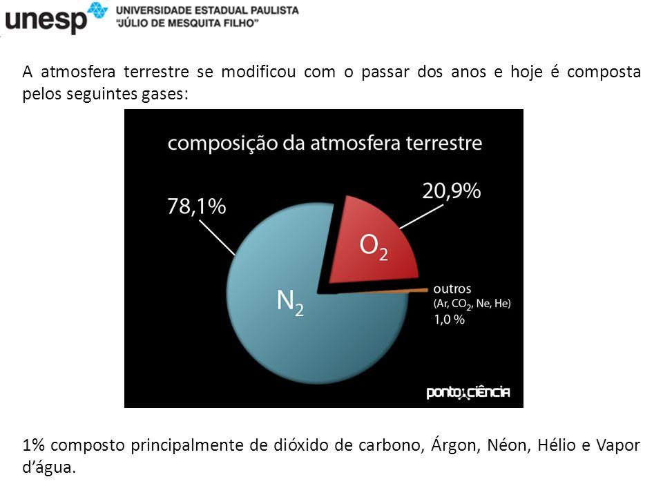 A atmosfera terrestre se modificou com o passar dos anos e hoje é composta pelos seguintes gases: 1% composto principalmente de dióxido de carbono, Árgon, Néon, Hélio e Vapor dágua.