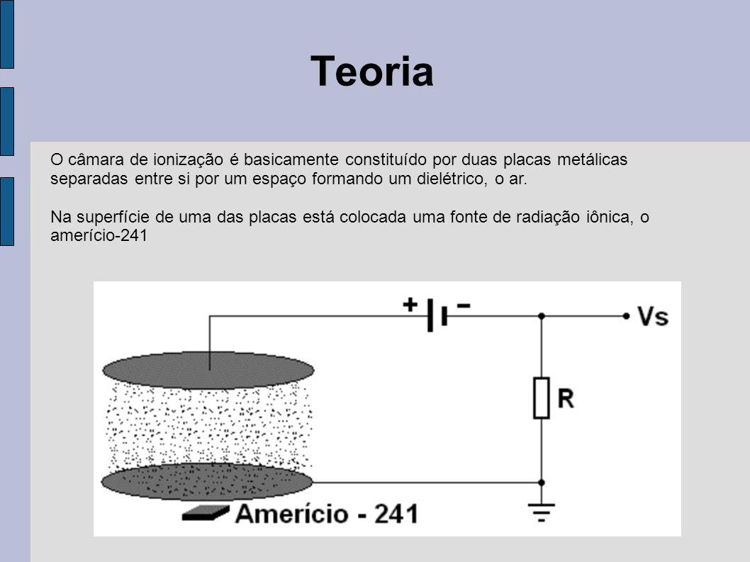 Teoria As partículas alfa geradas pelo amerício ionizam os átomos do ar (oxigênio e o nitrogênio) no interior da câmara.