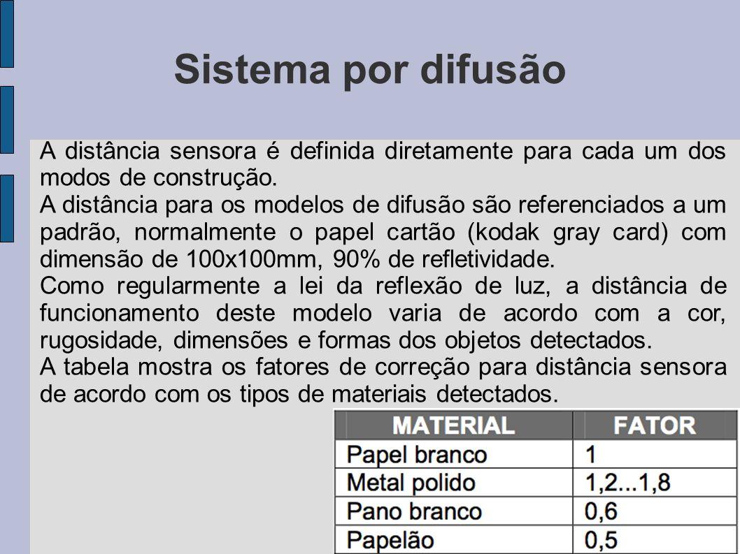 Sistema por difusão A distância sensora é definida diretamente para cada um dos modos de construção. A distância para os modelos de difusão são refere