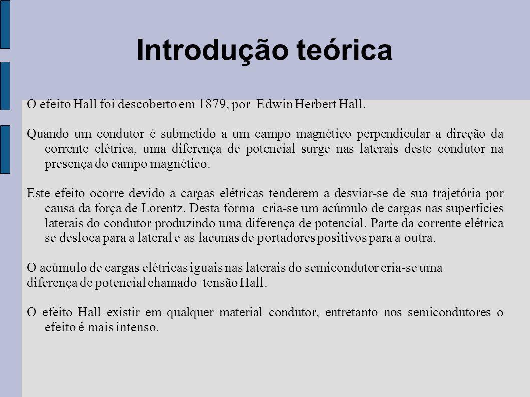 Introdução teórica O efeito Hall foi descoberto em 1879, por Edwin Herbert Hall. Quando um condutor é submetido a um campo magnético perpendicular a d