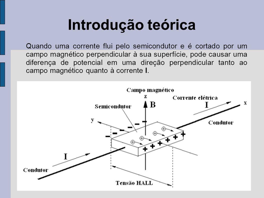 Introdução teórica Caso há a mudança do sentido do campo magnético sobre o semicondutor, a polaridade da tensão HALL também muda.
