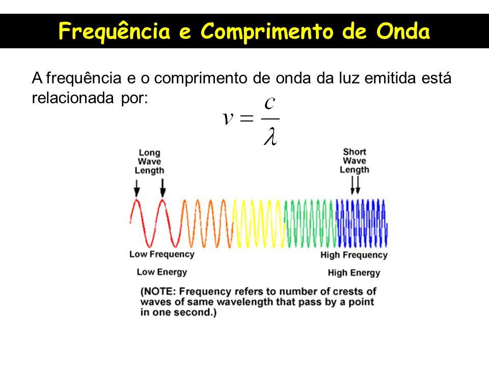 A frequência e o comprimento de onda da luz emitida está relacionada por: Frequência e Comprimento de Onda