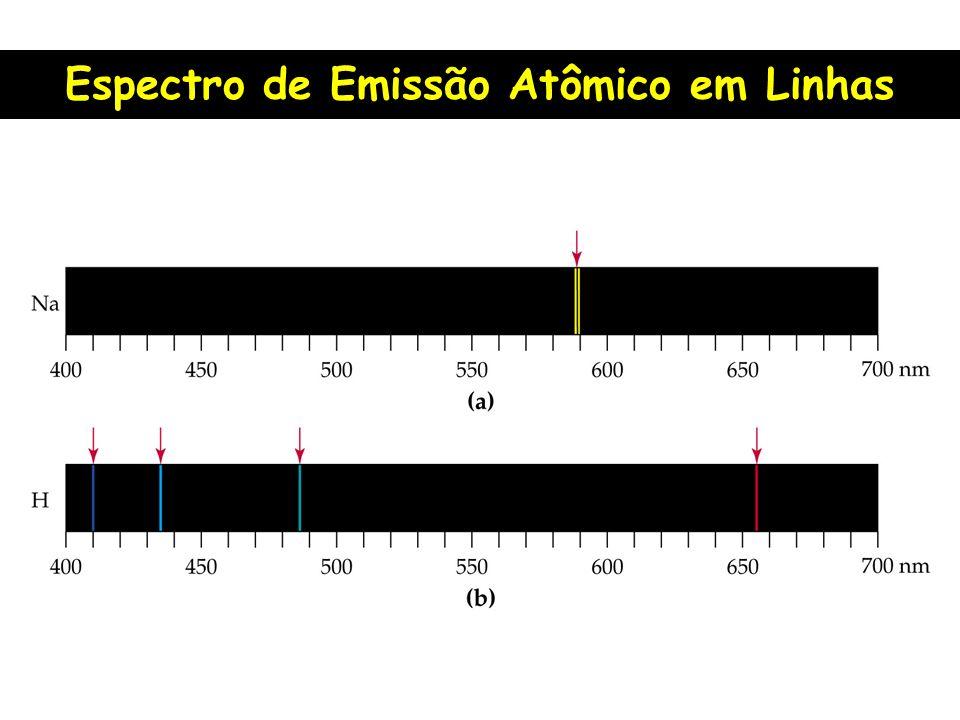Espectro de Emissão Atômico em Linhas