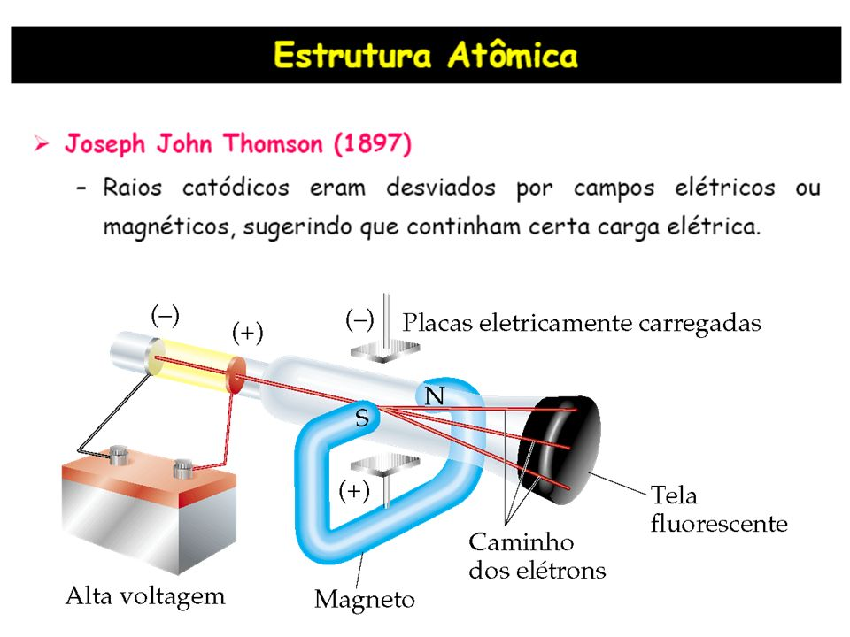 A energia de uma radiação é definida pela equação: Onde Energia Luminosa