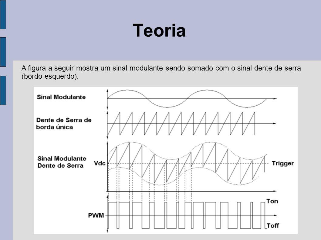 Teoria A figura a seguir mostra um sinal modulante sendo somado com o sinal dente de serra (bordo esquerdo).