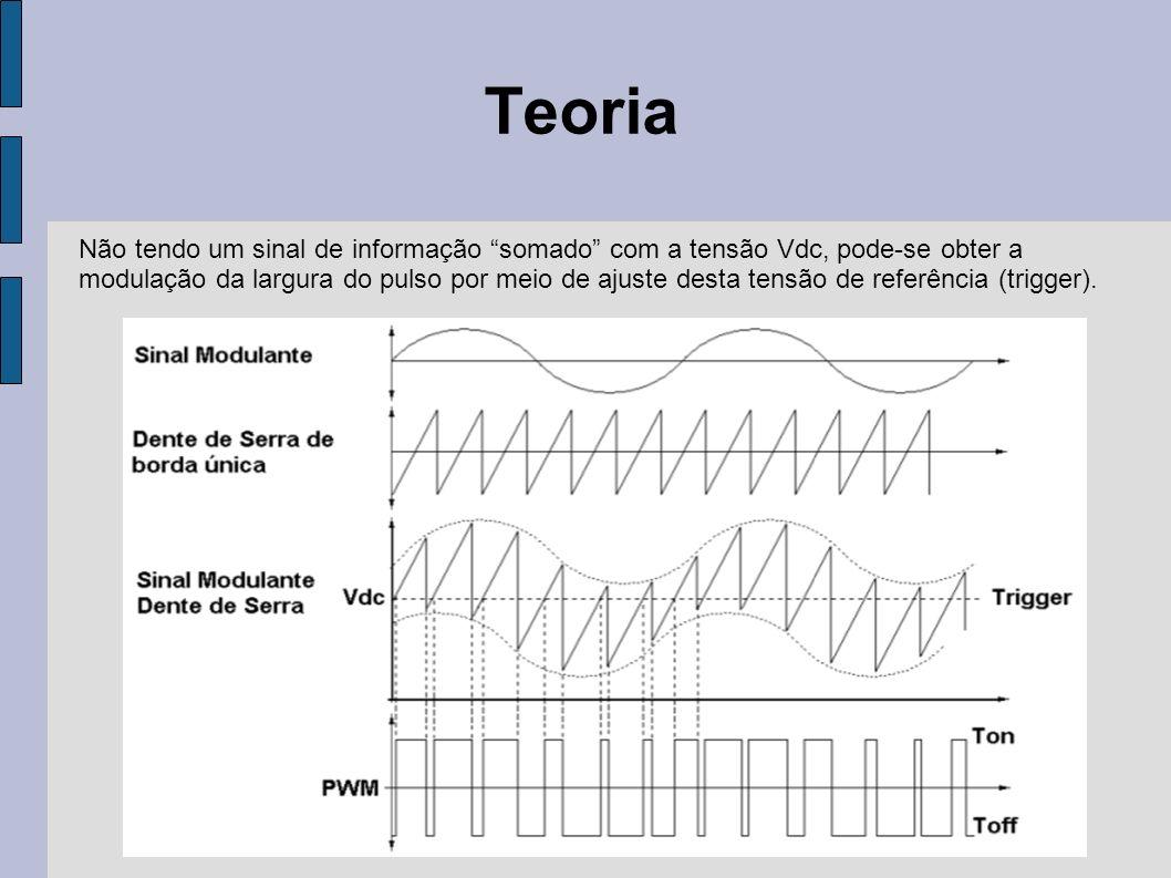 Teoria Não tendo um sinal de informação somado com a tensão Vdc, pode-se obter a modulação da largura do pulso por meio de ajuste desta tensão de refe
