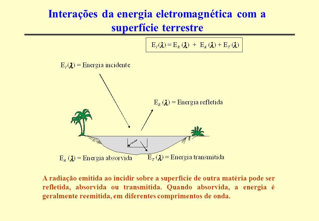 Interações da energia eletromagnética com a superfície terrestre A radiação emitida ao incidir sobre a superfície de outra matéria pode ser refletida, absorvida ou transmitida.