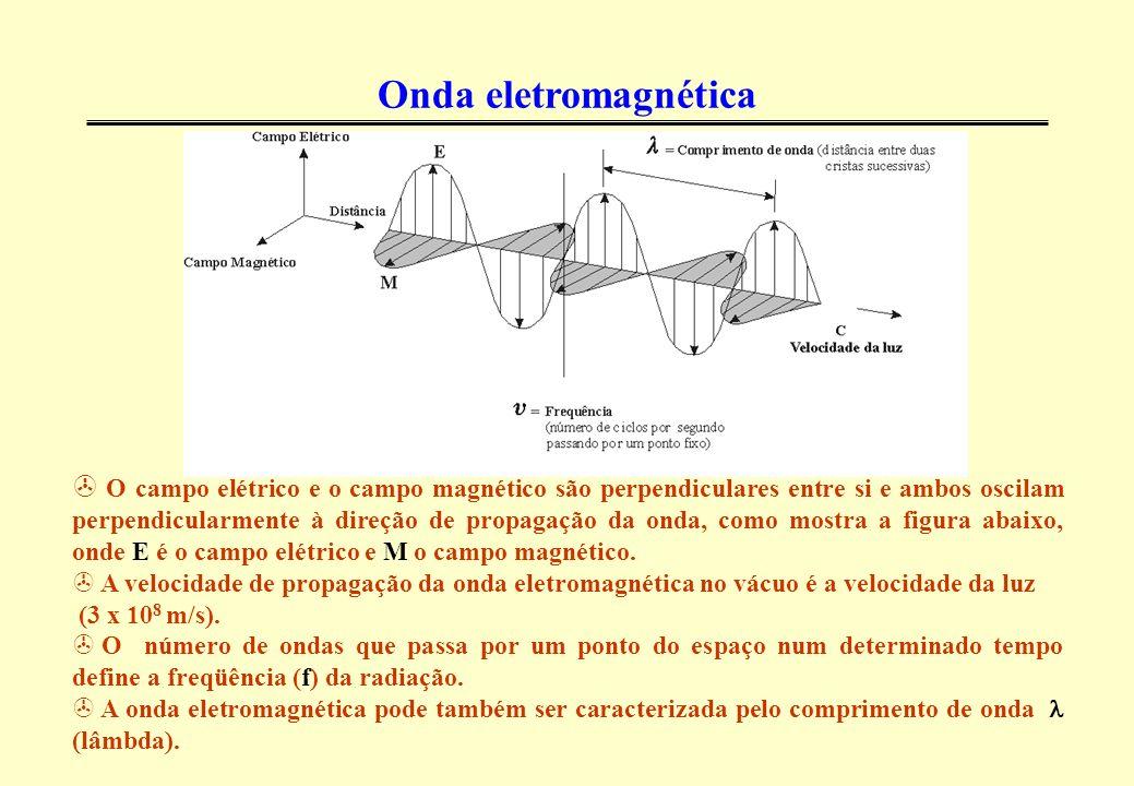 Ondas de rádio: baixas freqüências e grandes comprimentos de onda.