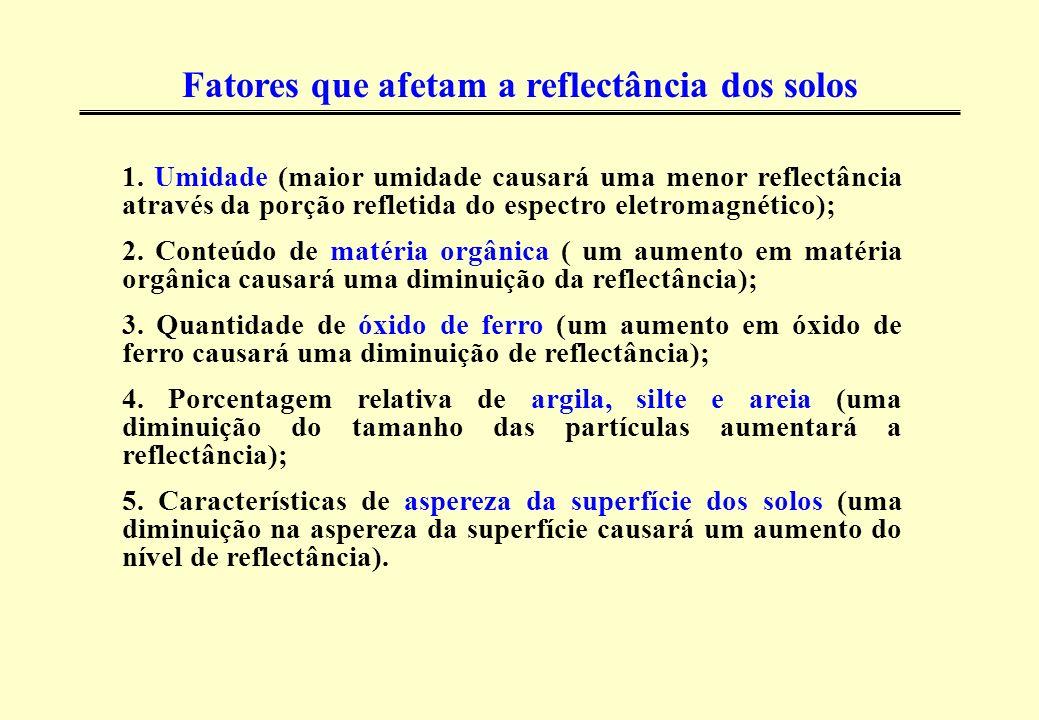 Fatores que afetam a reflectância dos solos 1. Umidade (maior umidade causará uma menor reflectância através da porção refletida do espectro eletromag