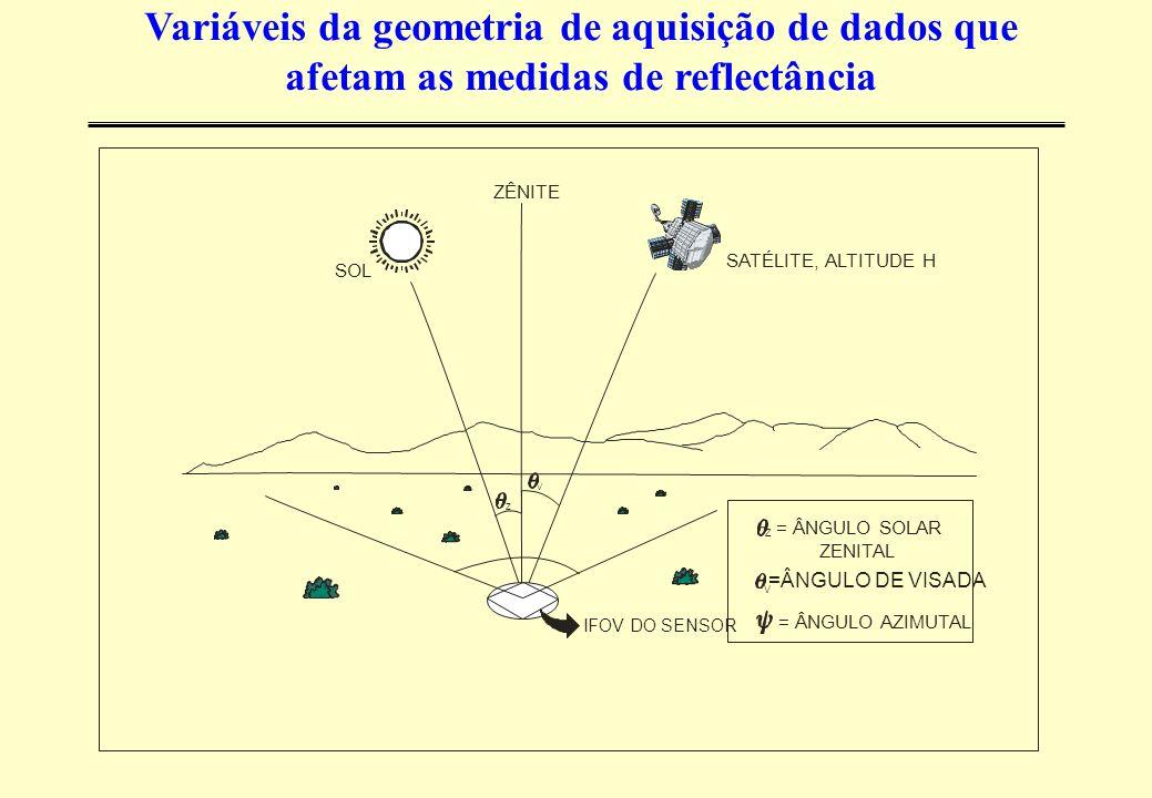 IFOV DO SENSOR V Z Z V = ÂNGULO SOLAR ZENITAL =ÂNGULO DE VISADA = ÂNGULO AZIMUTAL ZÊNITE SATÉLITE, ALTITUDE H SOL Variáveis da geometria de aquisição de dados que afetam as medidas de reflectância
