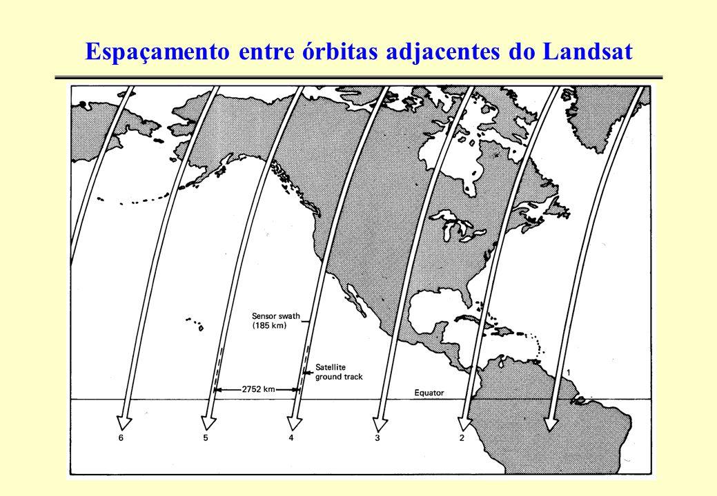 Espaçamento entre órbitas adjacentes do Landsat