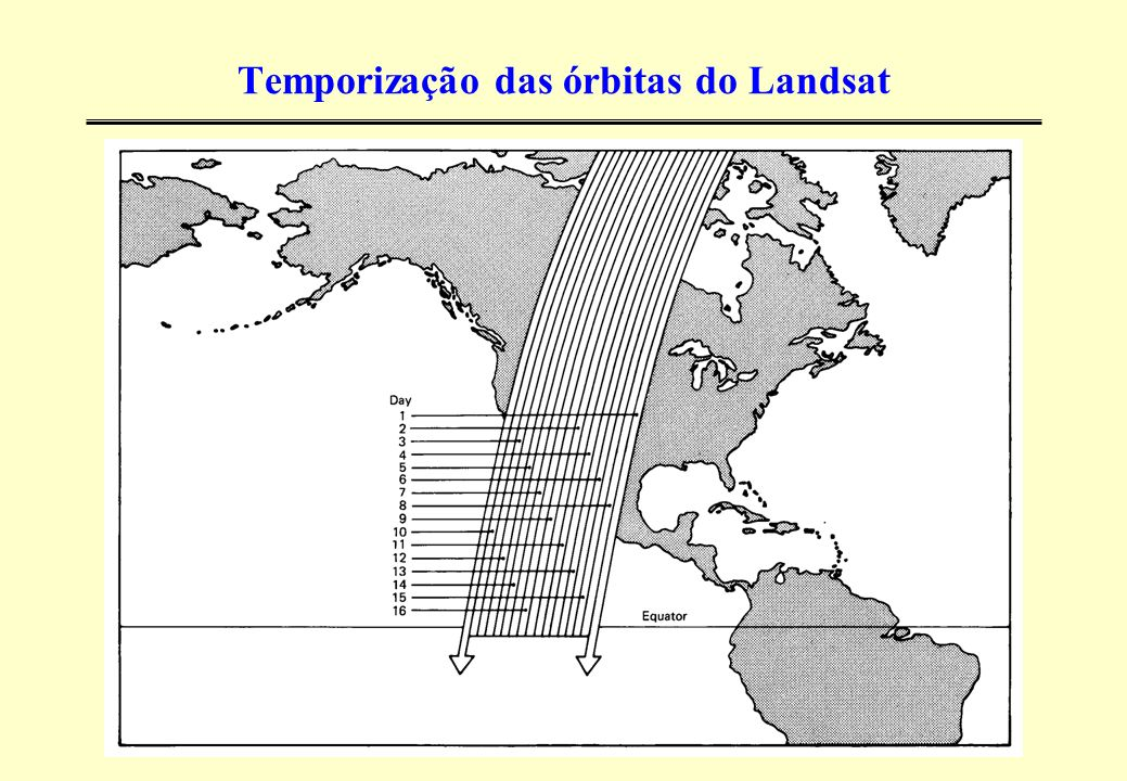 Temporização das órbitas do Landsat
