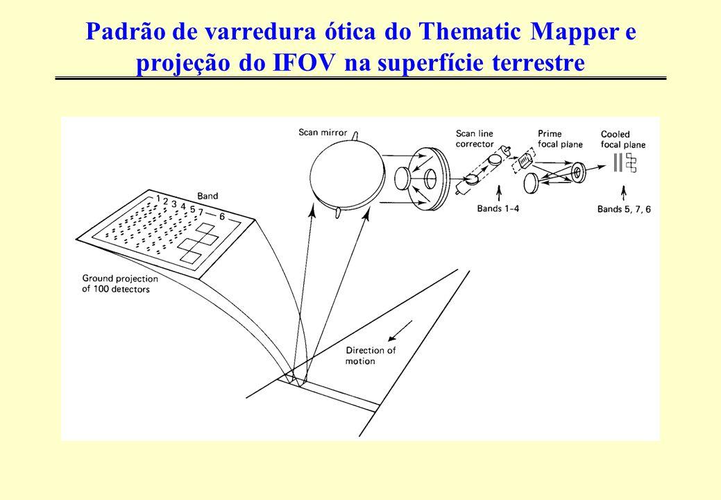Padrão de varredura ótica do Thematic Mapper e projeção do IFOV na superfície terrestre