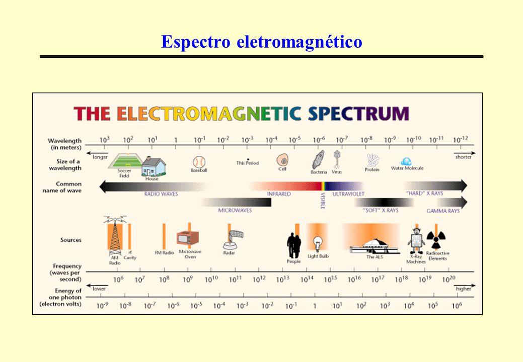 Resposta espectral dos alvos naturais