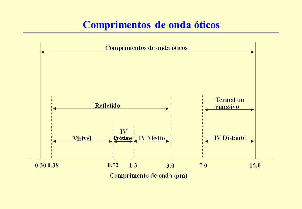 Características do Satélite LANDSAT - Sensor TM
