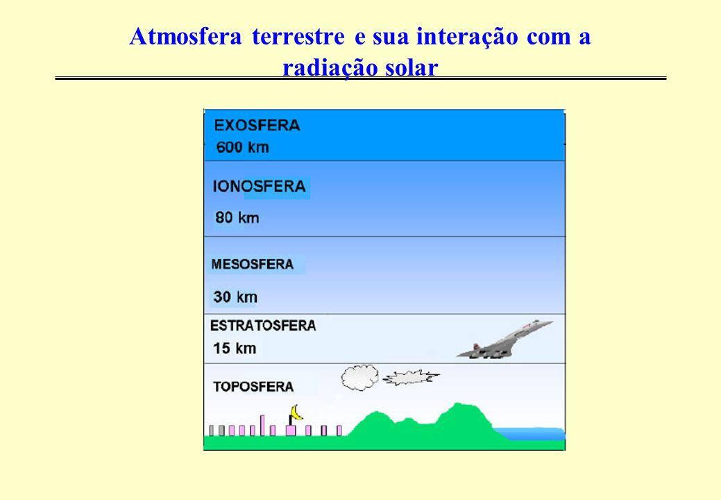 Atmosfera terrestre e sua interação com a radiação Solar > Troposfera 15 a 18km (equador), 2 a 8 km (polos) 80% da massa da atmosfera Chuva, vento, nuvens, neblina, neve, etc Temperatura diminui 6 graus a cada 1000 metros Limitada pela Tropopausa que aprisiona as moléculas de água > Estratosfera Do final da tropopausa até 30km a partir da superfície Pouco oxigênio e sem umidade Temperatura aumenta com o aumento da altitude devido à absorção da radiação ultravioleta (UV) pela camada de ozônio Limitada pela Estratopausa