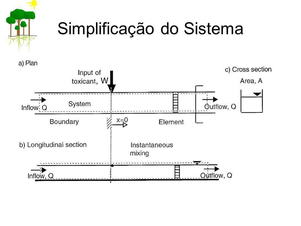 Simplificação do Sistema