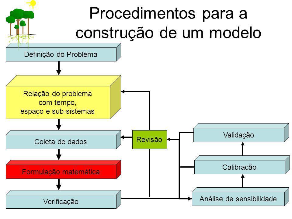 Procedimentos para a construção de um modelo Definição do Problema Relação do problema com tempo, espaço e sub-sistemas Coleta de dados Formulação mat