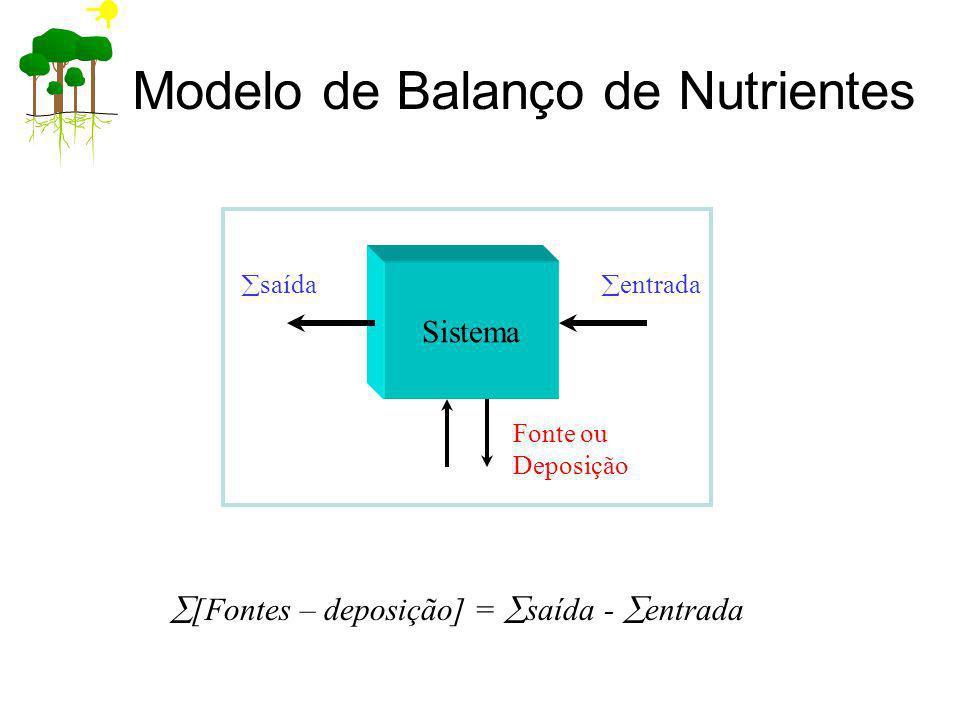 Modelo de Balanço de Nutrientes Sistema saída entrada Fonte ou Deposição [Fontes – deposição] = saída - entrada