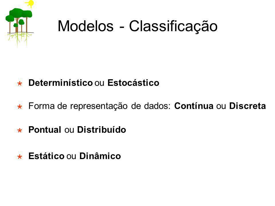 Modelos - Classificação Determinístico ou Estocástico Forma de representação de dados: Contínua ou Discreta Pontual ou Distribuído Estático ou Dinâmic