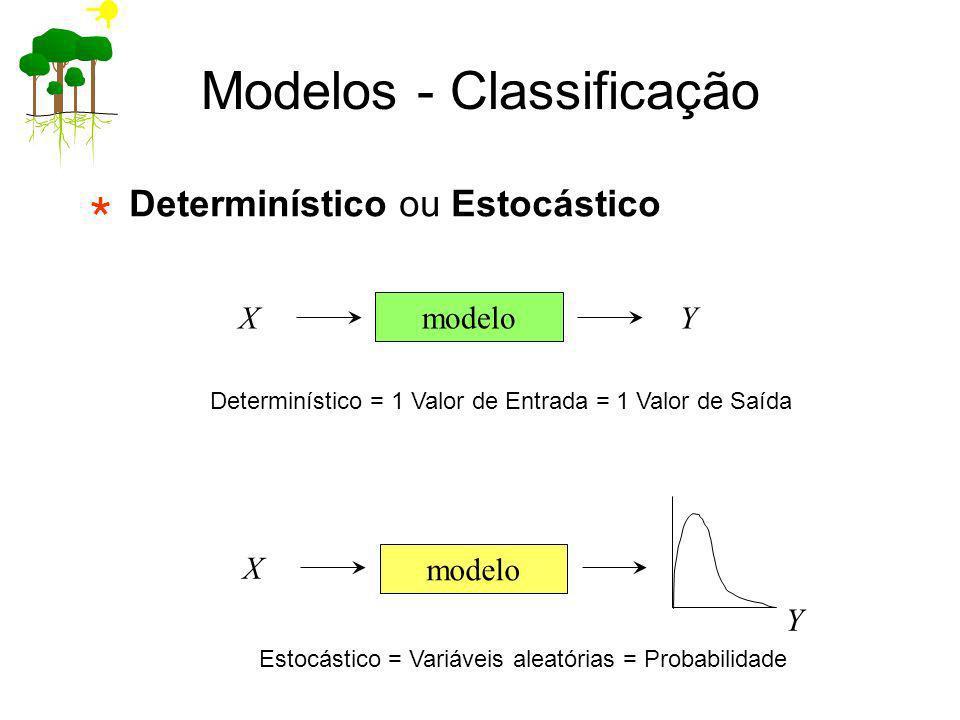 Modelos - Classificação Determinístico ou Estocástico modelo XY X Y Estocástico = Variáveis aleatórias = Probabilidade Determinístico = 1 Valor de Ent