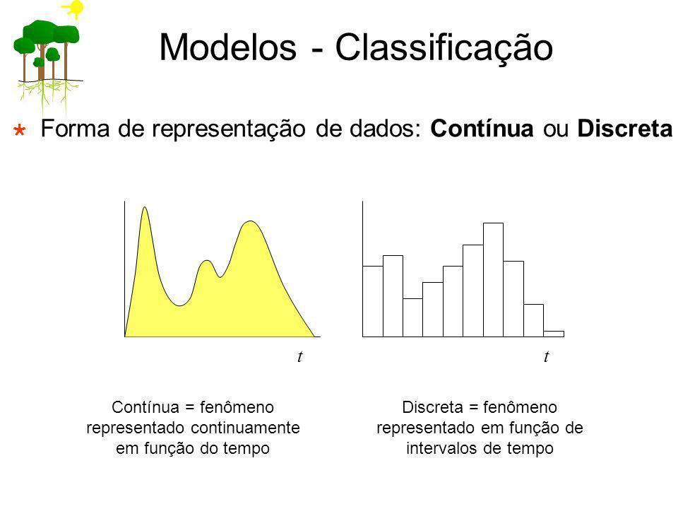 Forma de representação de dados: Contínua ou Discreta tt Modelos - Classificação Contínua = fenômeno representado continuamente em função do tempo Dis