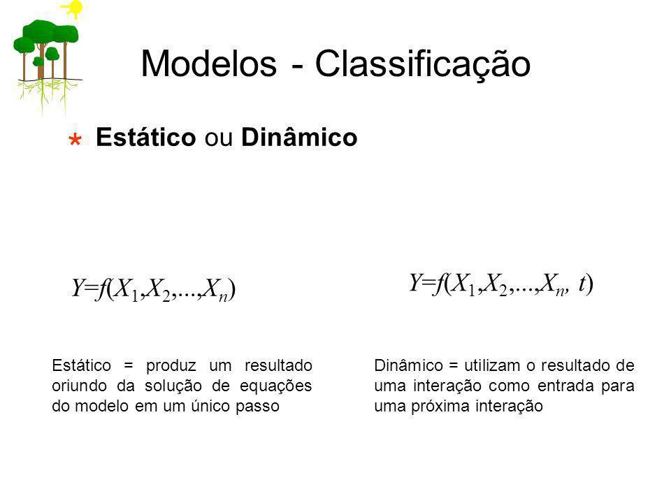 Estático ou Dinâmico Y=f(X 1,X 2,...,X n ) Modelos - Classificação Estático = produz um resultado oriundo da solução de equações do modelo em um único