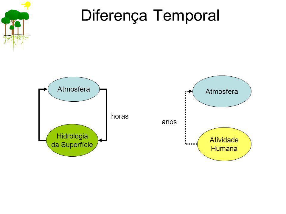 Diferença Temporal Atmosfera Hidrologia da Superfície horas Atividade Humana Atmosfera anos