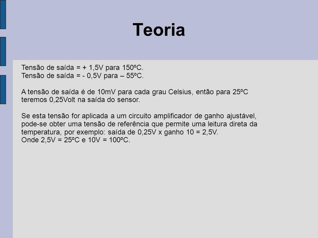 Teoria Tensão de saída = + 1,5V para 150ºC. Tensão de saída = - 0,5V para – 55ºC. A tensão de saída é de 10mV para cada grau Celsius, então para 25ºC