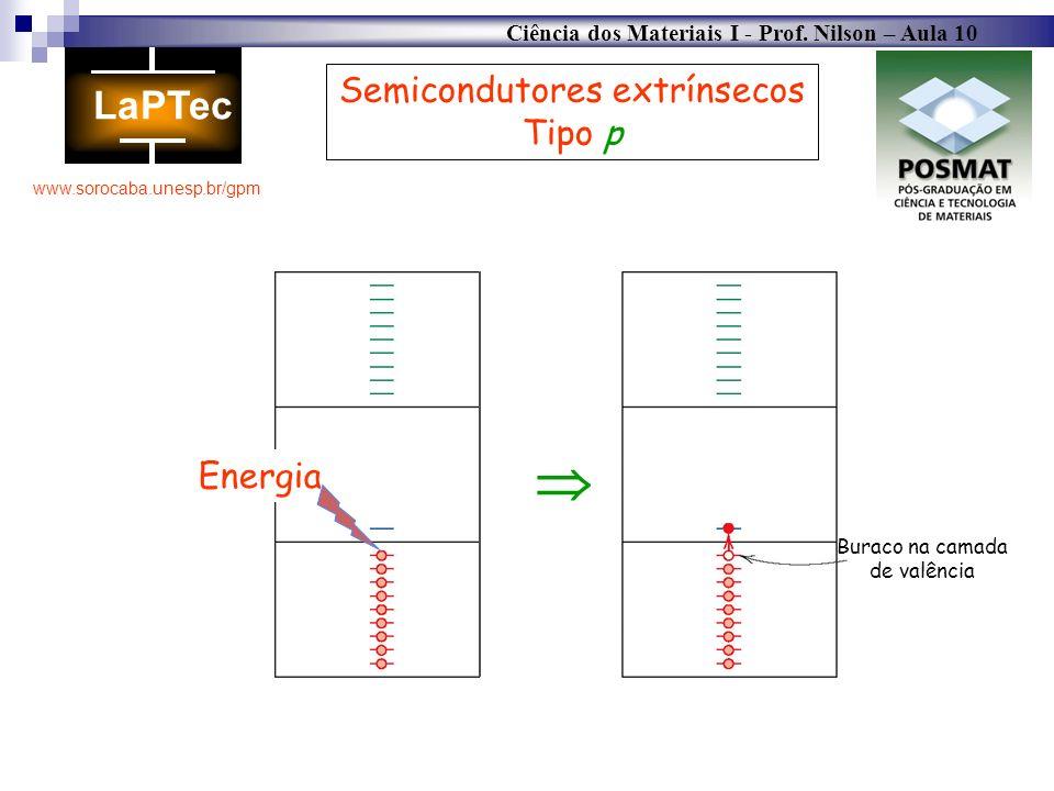 Ciência dos Materiais I - Prof. Nilson – Aula 10 www.sorocaba.unesp.br/gpm Energia Buraco na camada de valência Semicondutores extrínsecos Tipo p