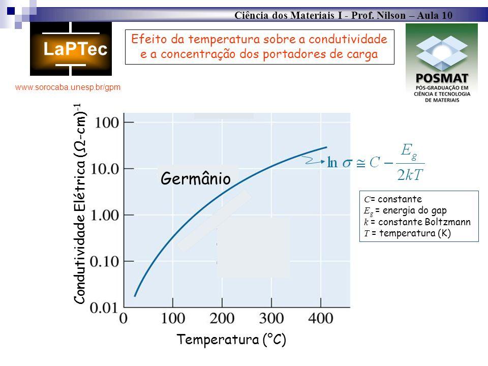 Ciência dos Materiais I - Prof. Nilson – Aula 10 www.sorocaba.unesp.br/gpm Temperatura (°C) Condutividade Elétrica (-cm) -1 Efeito da temperatura sobr