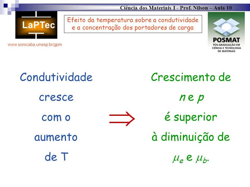 Ciência dos Materiais I - Prof. Nilson – Aula 10 www.sorocaba.unesp.br/gpm Efeito da temperatura sobre a condutividade e a concentração dos portadores