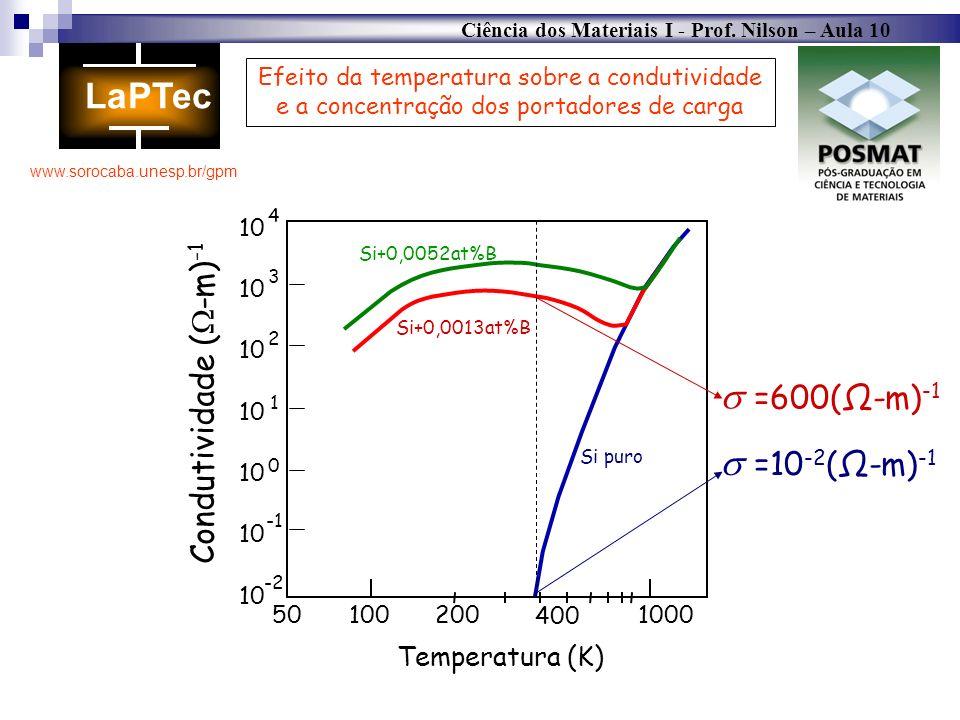 Ciência dos Materiais I - Prof. Nilson – Aula 10 www.sorocaba.unesp.br/gpm 501002001000 10 -2 10 4 10 0 1 2 3 Temperatura (K) Si puro Efeito da temper