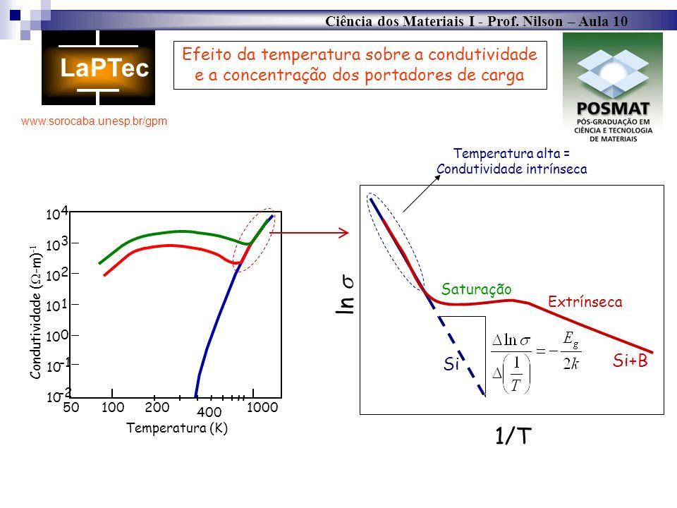 Ciência dos Materiais I - Prof. Nilson – Aula 10 www.sorocaba.unesp.br/gpm 501002001000 10 -2 10 4 10 0 1 2 3 Temperatura (K) 400 Condutividade ( -m)