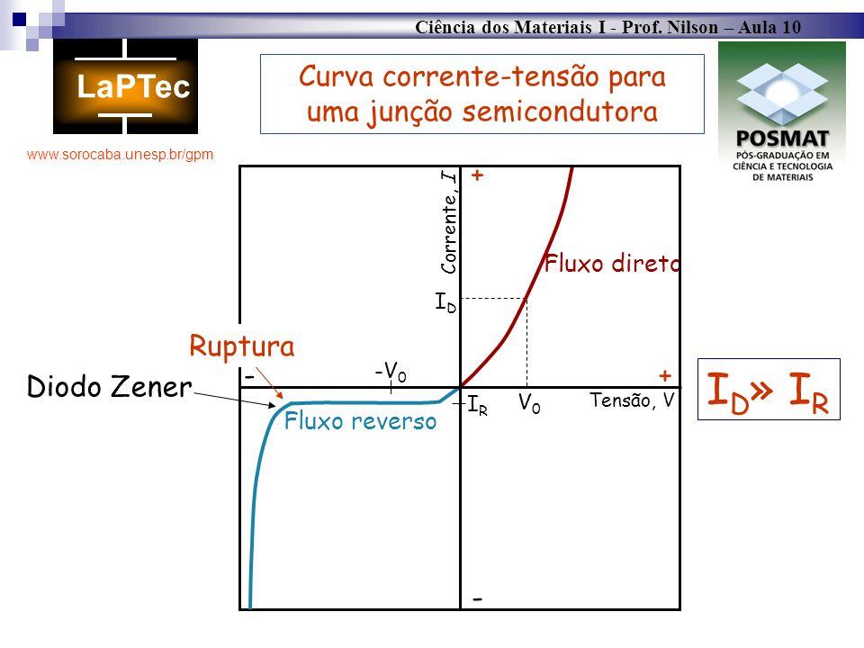 Ciência dos Materiais I - Prof. Nilson – Aula 10 www.sorocaba.unesp.br/gpm V0V0 IDID -V 0 IRIR Fluxo reverso Fluxo direto Tensão, V Corrente, I Ruptur