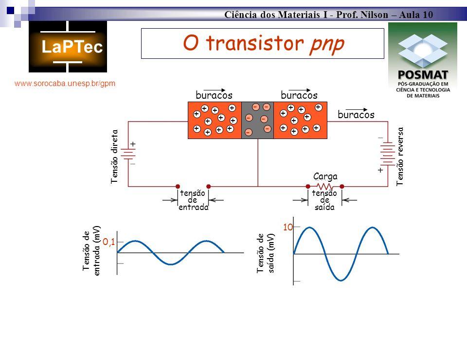 Ciência dos Materiais I - Prof. Nilson – Aula 10 www.sorocaba.unesp.br/gpm O transistor pnp Carga tensão de saída tensão de entrada Tensão direta Tens