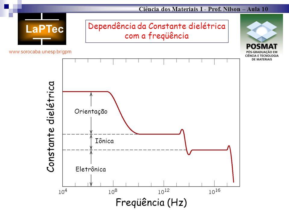Ciência dos Materiais I - Prof. Nilson – Aula 10 www.sorocaba.unesp.br/gpm Freqüência (Hz) Constante dielétrica Orientação Iônica Eletrônica Dependênc